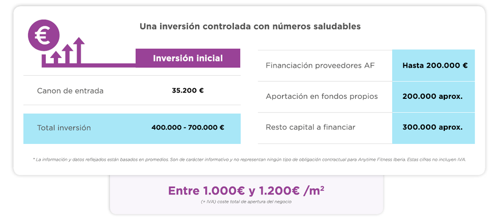 Costes inversión Anytime Fitness